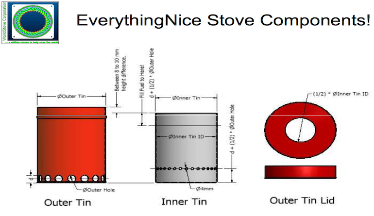 EverythingNiceStove parti interne