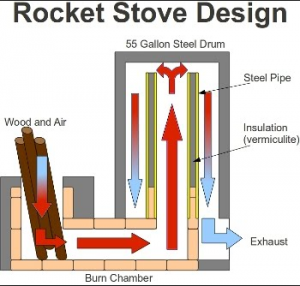rocket stove design