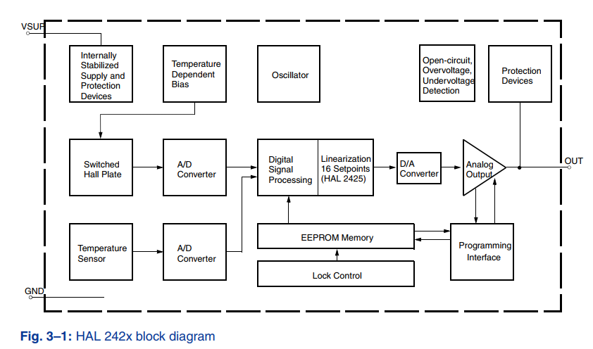 Micronas HAL 242x block diagram - linear hall sensor