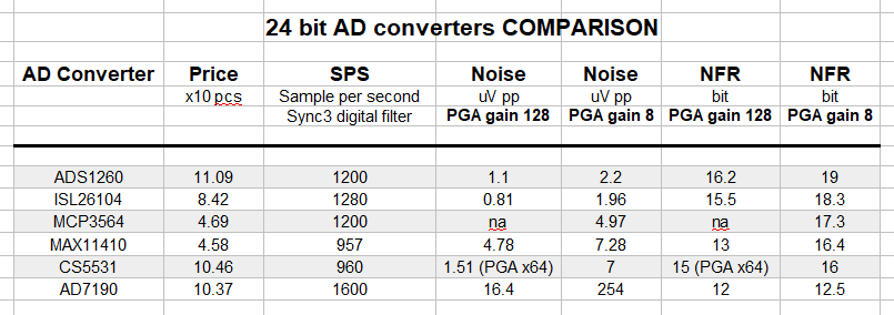 Best 24 bit AD converters - comparison table
